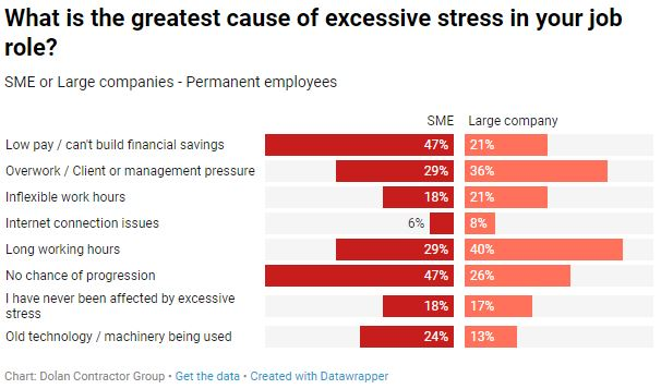 Greatest cause of stress SME vs large companies permanent employees