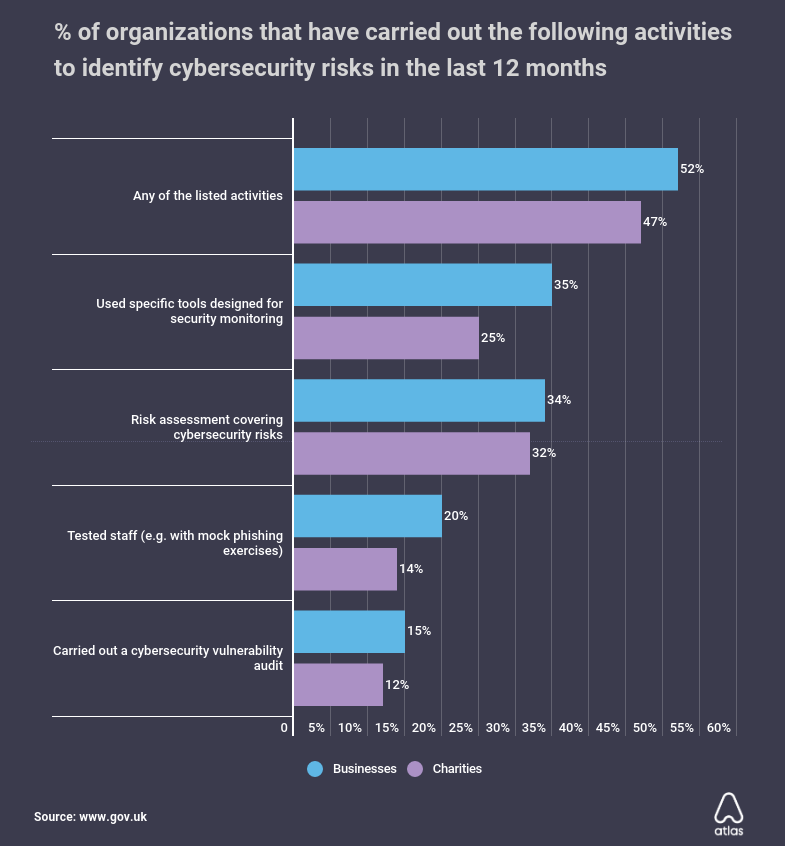 percentage-of-organizations-that-have-carried-out-the-following-activities-to-identify-cybersecurity-risks-in-the-last-12-months (1).png